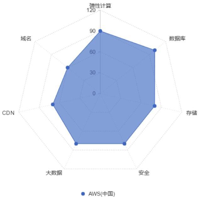 AWS(中国)