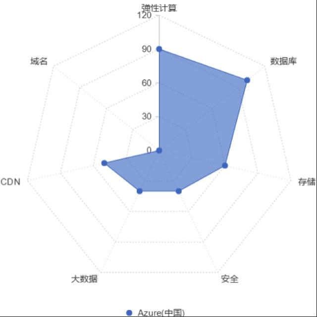 Azure (中国)