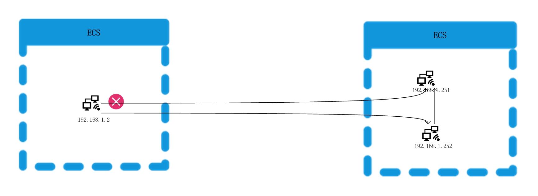阿里云服务器ECS网络故障诊断